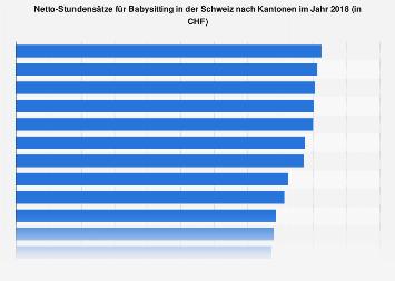 Netto-Stundensätze für Babysitting in der Schweiz nach Kantonen 2016