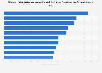 Beliebteste Vornamen für Mädchen in der französischen Schweiz 2016