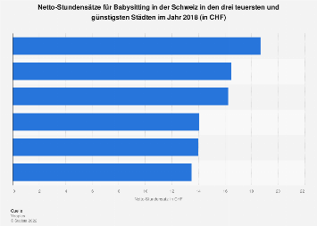 Netto-Stundensätze für Babysitting in der Schweiz in Städten 2016