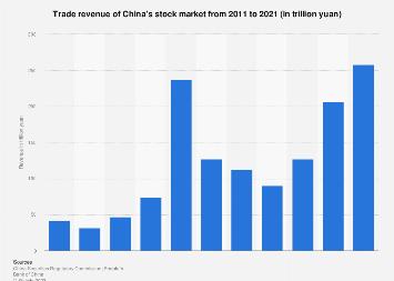 Trade revenue of China's stock market 2011-2017