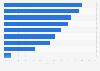 Umfrage zu Problemen mit Big-Data-Aktivitäten in Unternehmen in DACH 2013