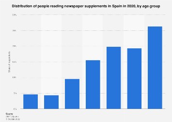 Newspaper supplements distribution in Spain 2017, by age group