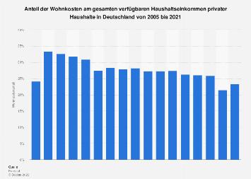 Wohnkosten - Anteil am Haushaltseinkommen privater Haushalte in Deutschland bis 2016