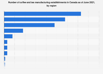 Number of coffee and tea manufacturing establishments in Canada 2016, by region