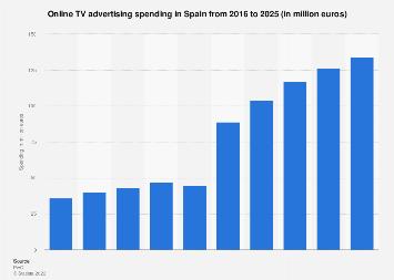 Forecast online TV advertising revenue in Spain 2012-2021