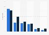 Nutzungshäufigkeit des Internets in der Deutsch- und Westschweiz 2015