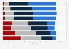 Umfrage zu Ursachen von Leistungsdruck bei Jugendlichen in der Schweiz 2014