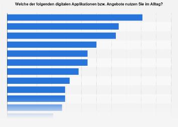 Umfrage zur Nutzung digitaler Services im Alltag in der Schweiz 2017