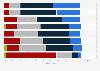 Umfrage zu Strategien im Umgang mit Leistungsdruck bei Schweizer Jugendlichen 2014