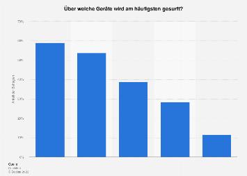 Umfrage zur Internetnutzung nach Gerätetyp in der Schweiz 2018