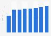 Umsatz der Goldbach Group bis 2017