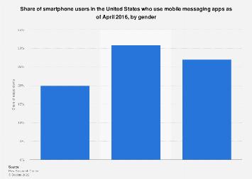U.S. smartphone mobile messaging app usage 2016, by gender