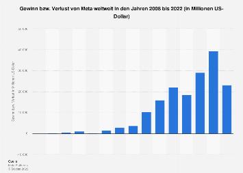 Gewinn von Facebook weltweit bis 2018