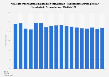 Wohnkosten - Anteil am Haushaltseinkommen privater Haushalte in Schweden bis 2016