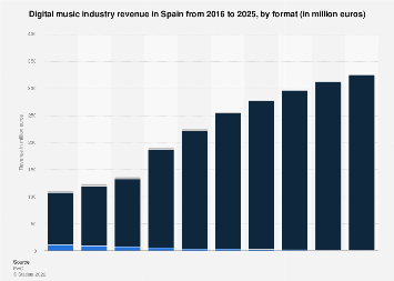Forecast digital music industry revenue in Spain 2009-2022