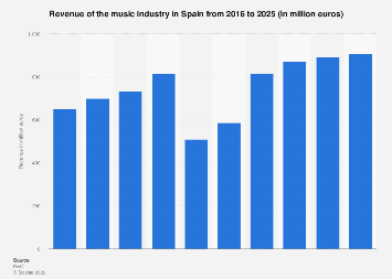 Forecast music industry revenue in Spain 2013-2022