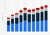 Online advertising revenue in Spain 2009-2021