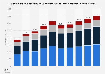Online advertising revenue in Spain 2013-2022