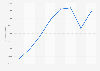 Public transport Paris: revenue generated by yearly Navigo pass sales 2010-2014
