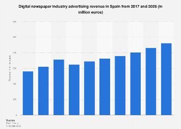 Advertising revenue digital newspaper industry in Spain 2009-2021