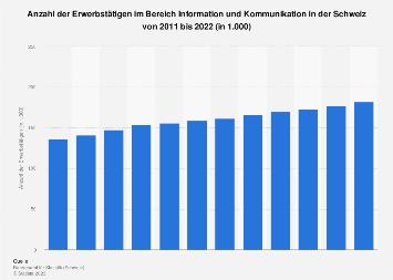 Erwerbstätige im Bereich Information und Kommunikation in der Schweiz bis 2018