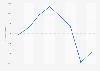 Public transport Paris: sales revenue from Paris Visit passes 2010-2014