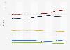 Public transport Paris: distribution ticket sales revenue by type of ticket 2010-2014
