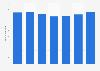 Beschäftigte in der Marktforschungsbranche in der Schweiz bis 2016