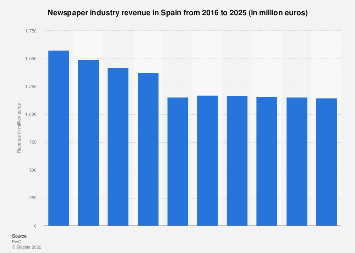 Sales revenue newspaper industry in Spain 2009-2022