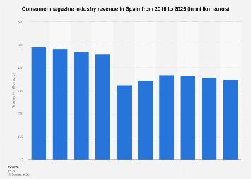 Revenue consumer magazine industry in Spain 2011-2020