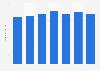 Umsatz von Müller Fleisch weltweit bis 2016/17