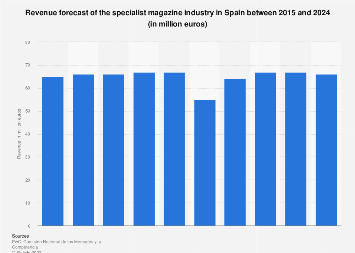 Sales revenue of specialist magazine industry in Spain 2012-2021