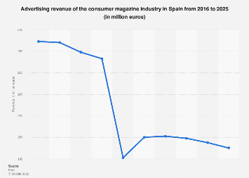 Forecast revenue magazine industry in Spain 2011-2021