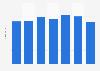 Umsatz von Tönnies weltweit bis 2018