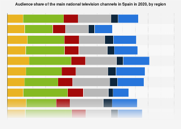 Spain: TV channel audience share by region   Statista