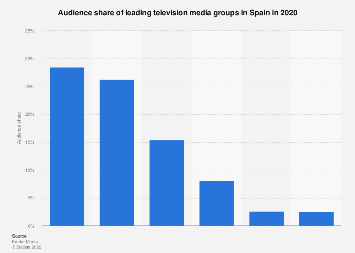 TV audience share: television media groups in Spain 2017