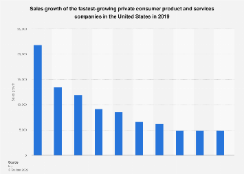Sales growth of the fastest-growing U.S. consumer product and services companies 2017