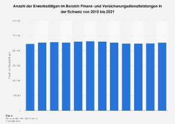 Erwerbstätige im Bereich Finanzdienstleistungen in der Schweiz bis 2017
