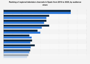Regional TV channels: ranking in Spain 2015-2017, by audience share