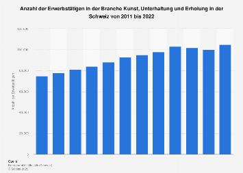 Erwerbstätige in der Branche Kunst, Unterhaltung und Erholung in der Schweiz bis 2016