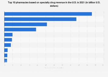 Top specialty drug pharmacies in the U.S. by revenue 2017
