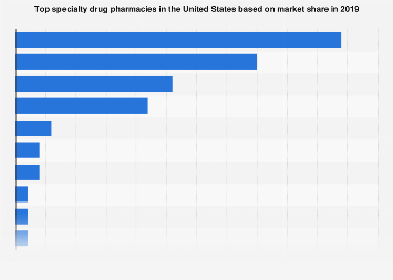 Top specialty drug pharmacies in the U.S. based on market share 2017
