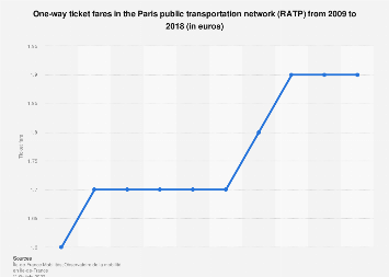 Public transport Paris: price for one-way tickets 2009-2016
