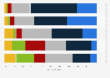Bewertung verschiedener Standortfaktoren durch IT-Unternehmen in Hamburg 2014