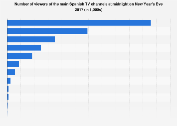 Midnight New Year's Eve viewer numbers TV channels Spain 2017