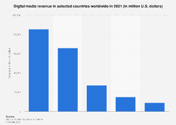 Digital Market Outlook: digital media revenue in selected countries 2018