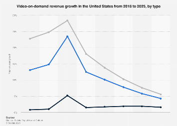 Digital Market Outlook: digital video revenue change in the U.S. 2017-2022, by type