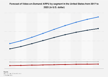 Forecast of Video-on-Demand ARPU by segment in the United States 2017-2023