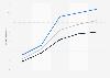 Dating website usage in France 2012-2015, by gender
