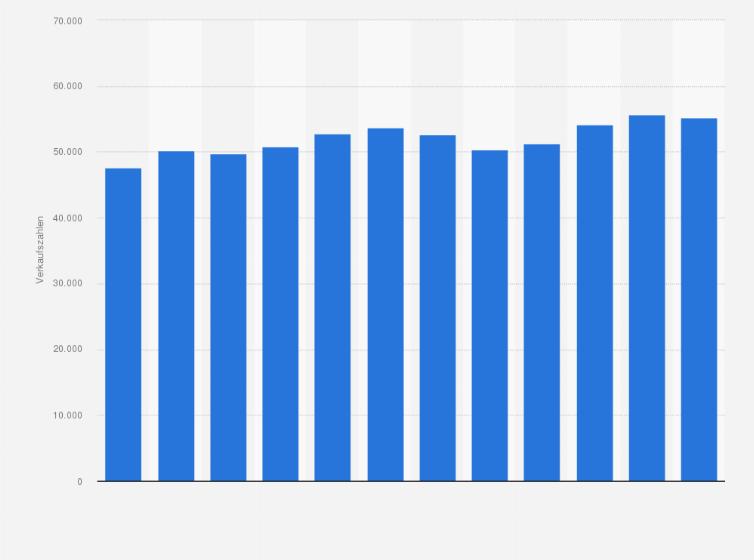 Schweiz - Absatz von Steamer und Steam-Kombigeräten bis 2017 | Statistik